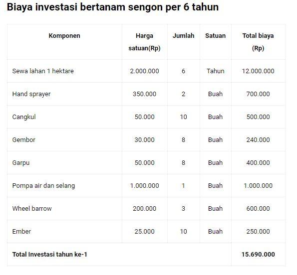 Biaya Investasi Tanam Sengon