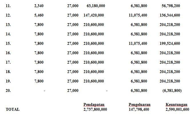 Pendapatan Lengkeng Kateki 2